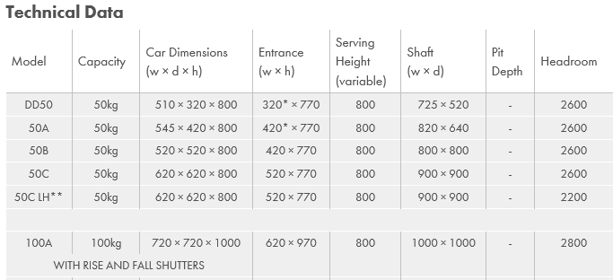 Avg Motorcycle Lift Dimensions : Dumbwaiter dimensions service lifts